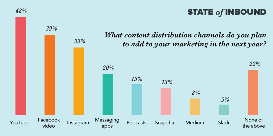 What content distribution channels do you plan to add to your marketing in the next year?