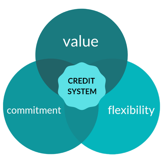 Value, commitment, and flexibility
