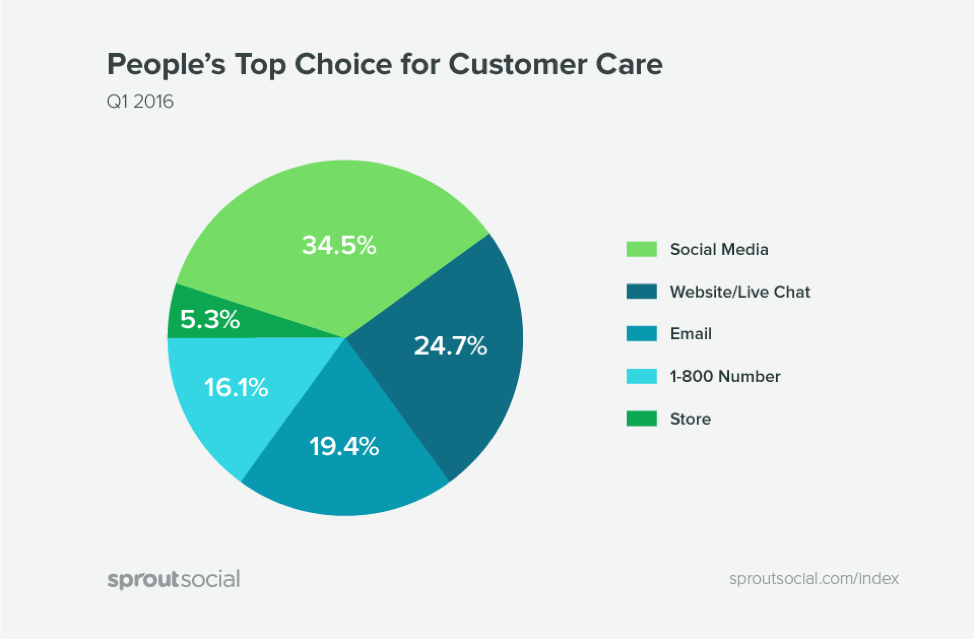 People's Top Choice for Customer Care