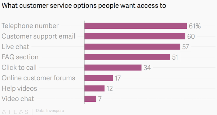 What customer service options people want access to