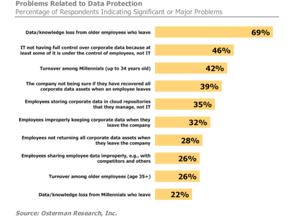 Problems Related to Data Protection Osterman Research