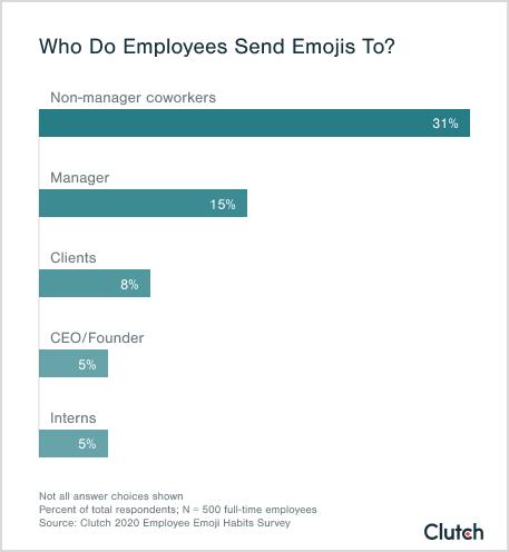 Who Do Employees Send Emojis To?