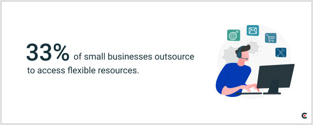 33% of small businesses use outsourcing to access flexible resources.