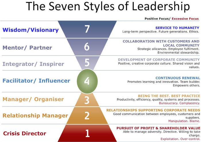 The Seven Styles of Leadership