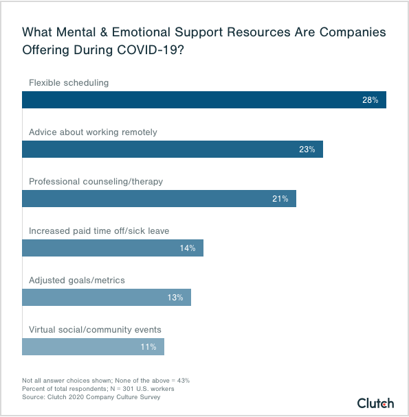 what mental & emotional support are companies offering during covid-19?