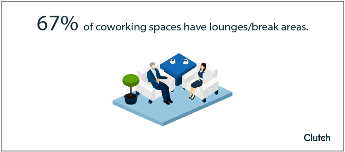 67% of coworking spaces have a lounge/break areas