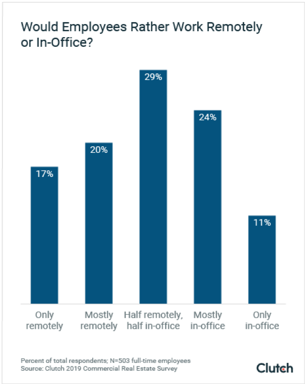 Would Employees Rather Work Remotely of In-Office?