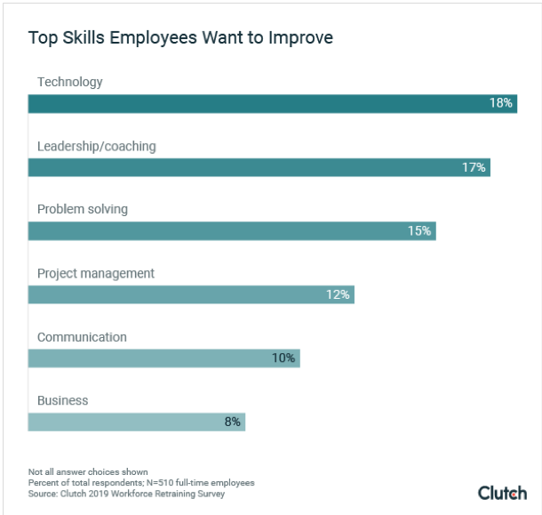 Top Skills Employees Want to Improve graph