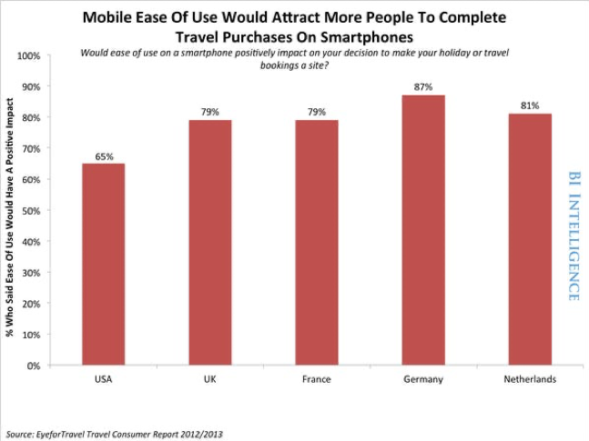 mobile ease of use would attract more people to complete travel purchases on smartphones