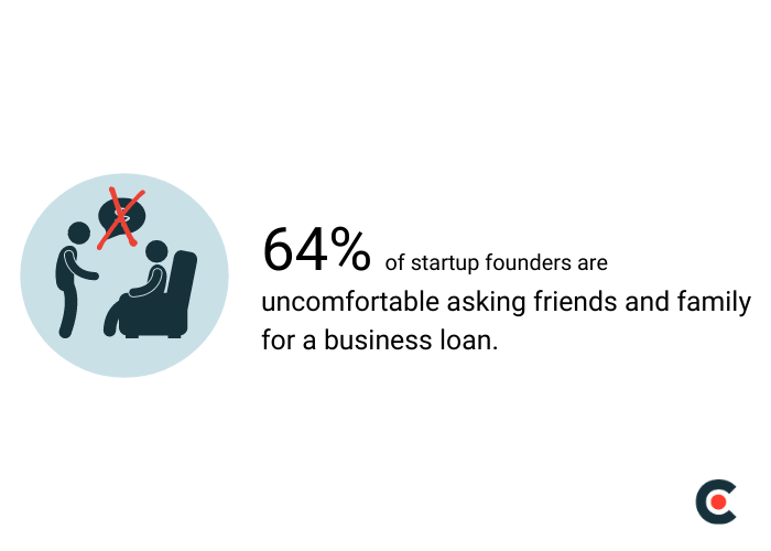 64% of startup founders are uncomfortable asking friends and family for a business loan.