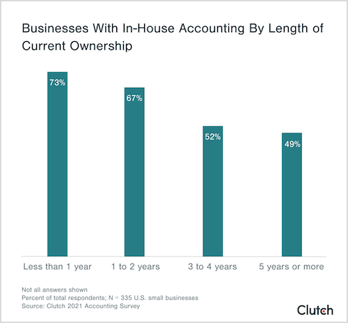 businesses with in-house accounting by length of current ownership