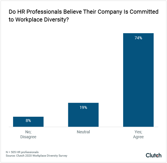 Do HR professionals believe their company is committed to workplace diversity?
