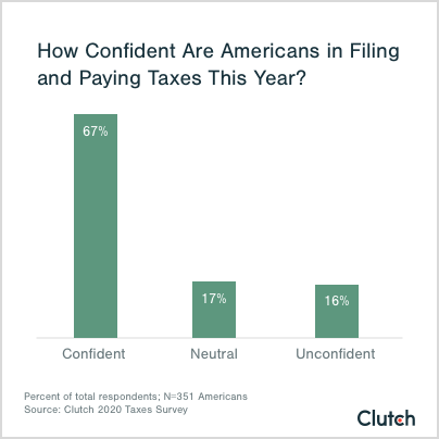 graph showing Americans' confidence in filing taxes in 2020