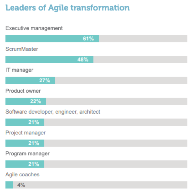 leaders of agile transformation chart