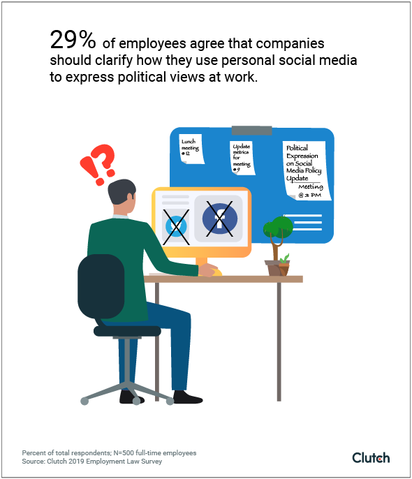 29% of employees support companies regulating social media for political expression at work