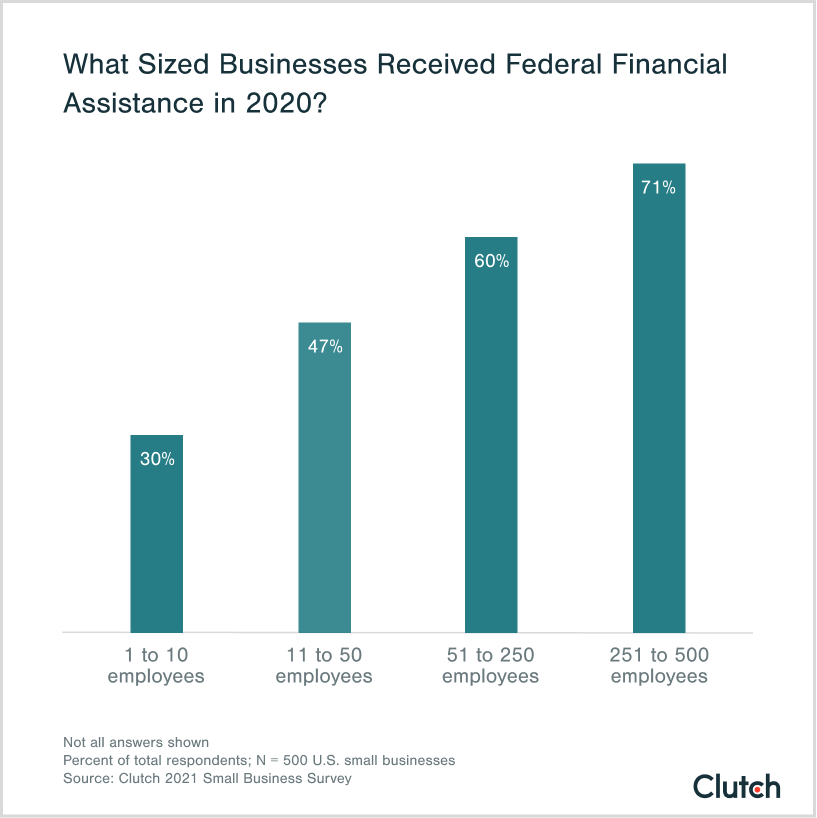 what sized businesses received federal financial assistance in 2020?