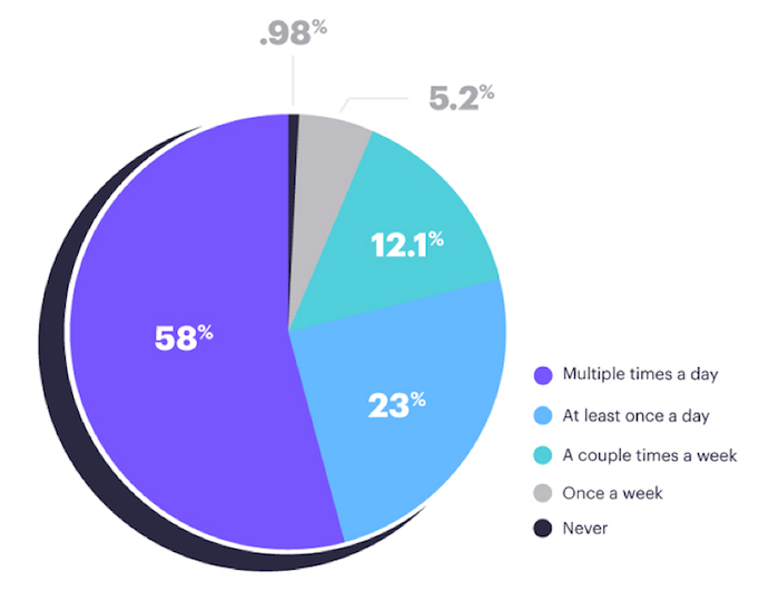 80% of Generation Zers check their email at least once a day