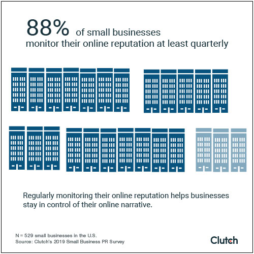 Eighty-eight percent of small businesses (88%) monitor their online reputation at least quarterly.