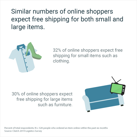 Similar numbers of online shoppers expect free shipping for both small and large items.