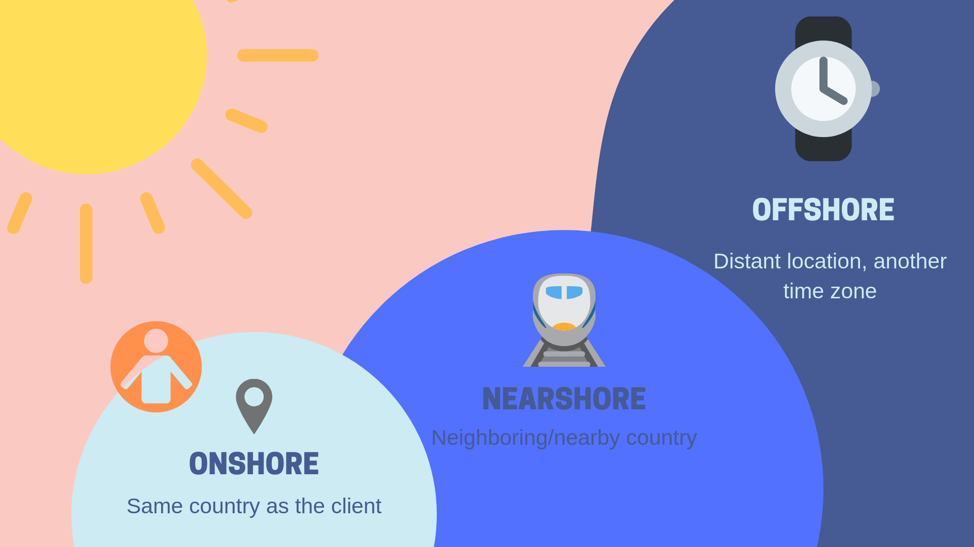 Onshore companies are in the same country as the client; nearshore is in a neighboring country, and offshore is a distant location, likely in a different time zone.