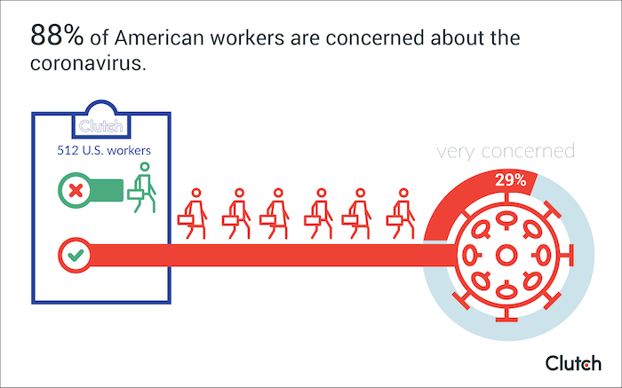88% of American workers are concerned about the coronavirus.