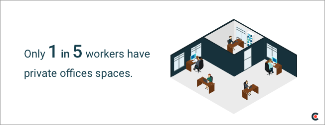 Only 1 in 5 workers have an office to themselves.