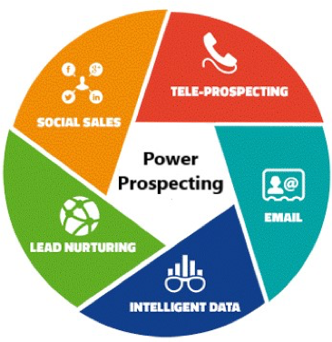 Power Prospecting encompasses social sales, tele-prospecting, email outreach, intelligent data, and lead nurturing.