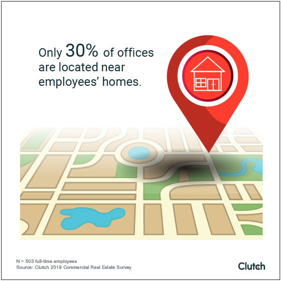 Only 30% of offices are located near employees' homes