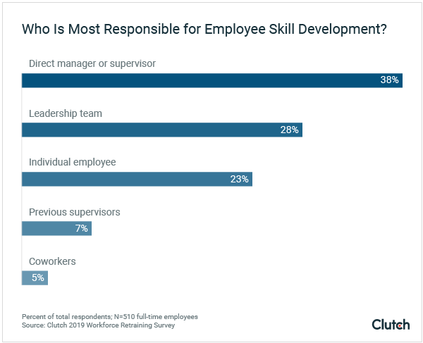 who is most responsible for employee skill development