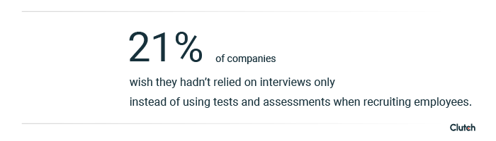 21% of companies wish they hadn't relied on interviews only instead of using tests and assessments when recruiting employees.