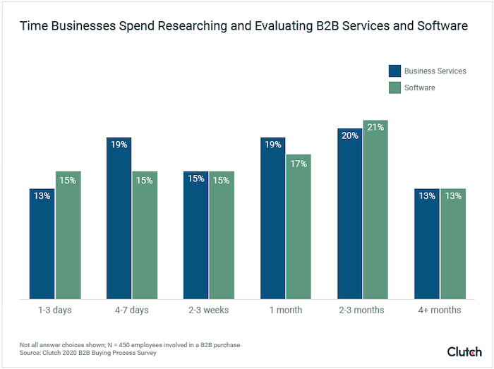 Time Businesses Spend Researching and Evaluating B2B Companies