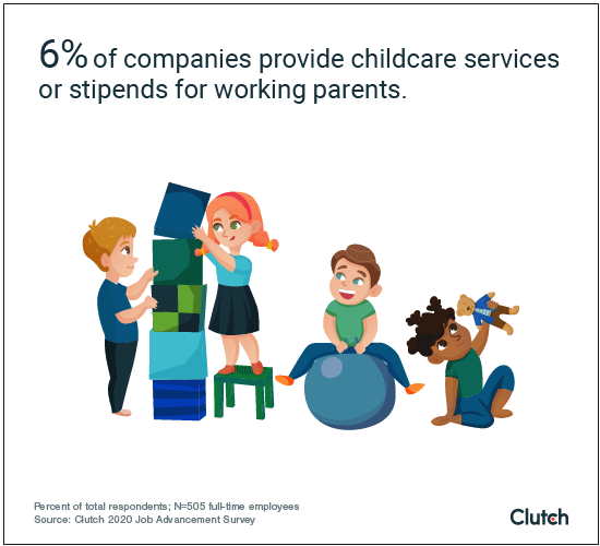 6% of companies provide childcare services or stipends for working parents