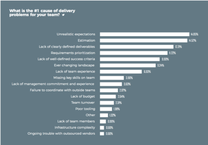 What is the #1 cause of delivery problems for your team?