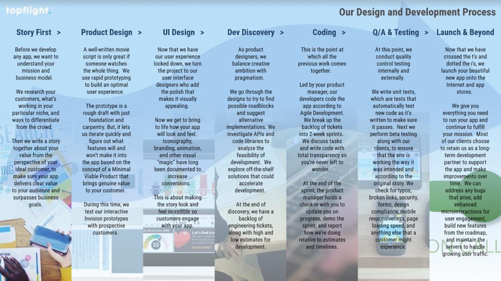 Topfight's process for design and development