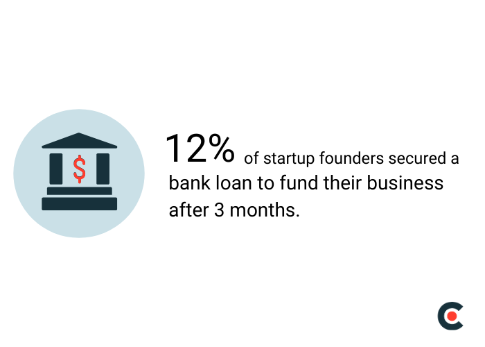 12% of startup founders secured a bank loan to fund their business after 3 months.