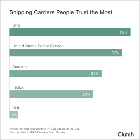 Shipping Carriers People Trust the Most