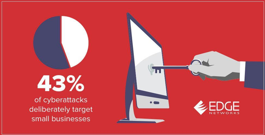 43% of cyberattacks deliberately target small businesses