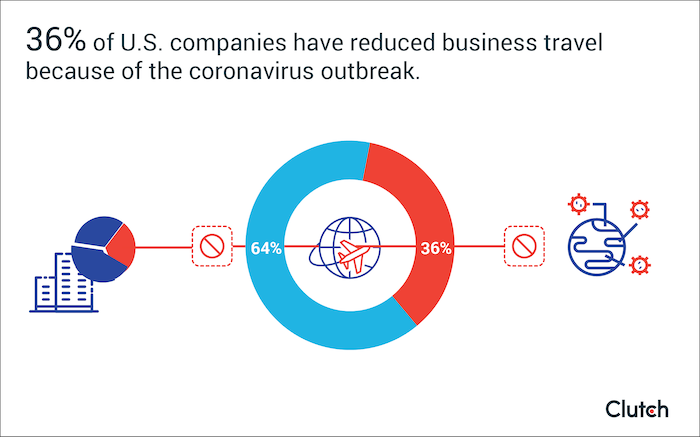 36% of U.S. companies have reduced business travel because of the coronavirus outbreak.