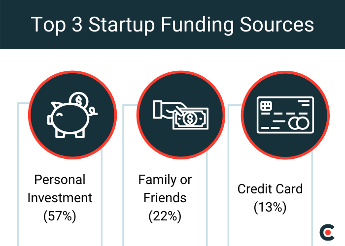 Top 3 Startup Funding Sources: Personal Investment (57%), Friends or Family (22%), Credit Card (13%)