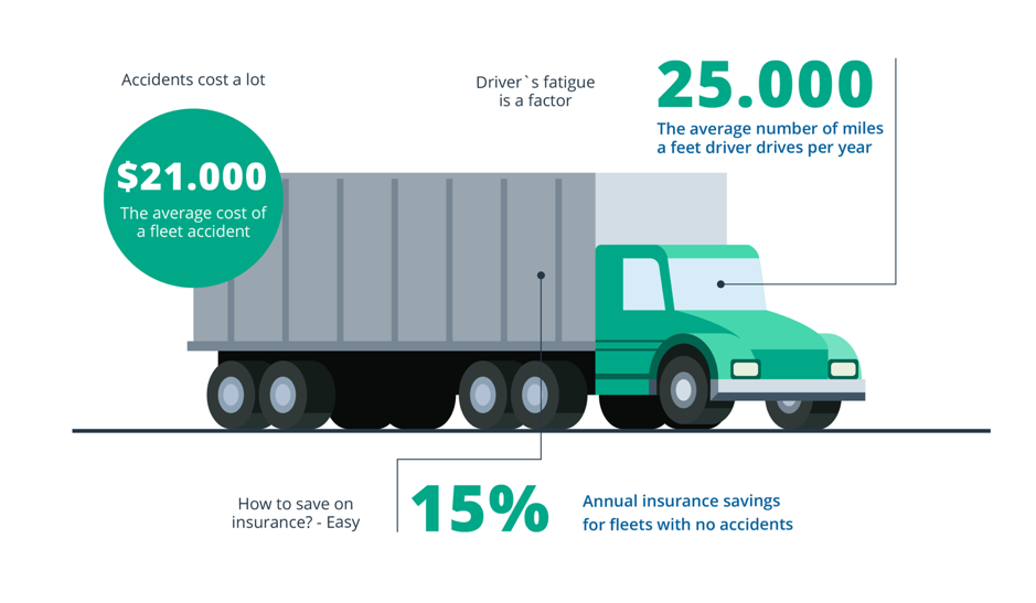 The average driver travels 25,000 miles a year – Businesses should consider what they can do to increase their drivers' safety and reduce their fatigue.