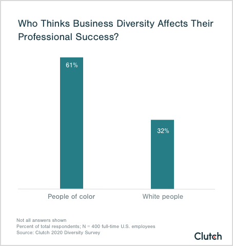 who thinks business diversity affects their professional success?