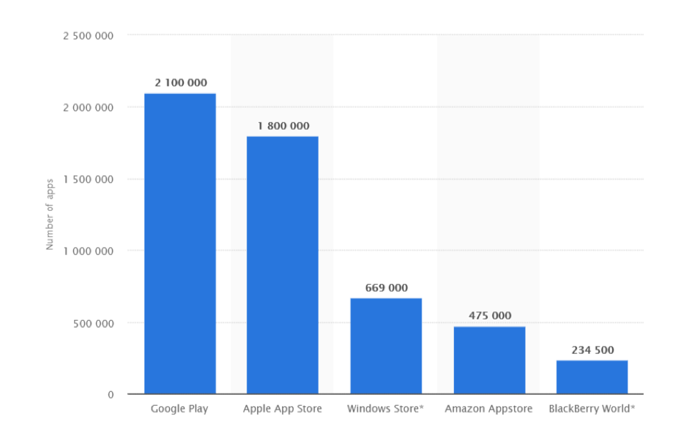 Google Play has 2.1 million apps, Apple has 1.8 million, Windows Store has 669,000, Amazon Appstore has 475,000, and Blackberry World has 234,500.