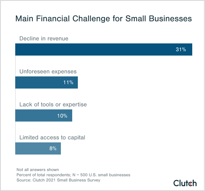 main financial challenge for small businesses
