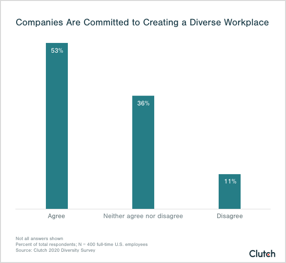 companies are committed to creating a diverse workplace