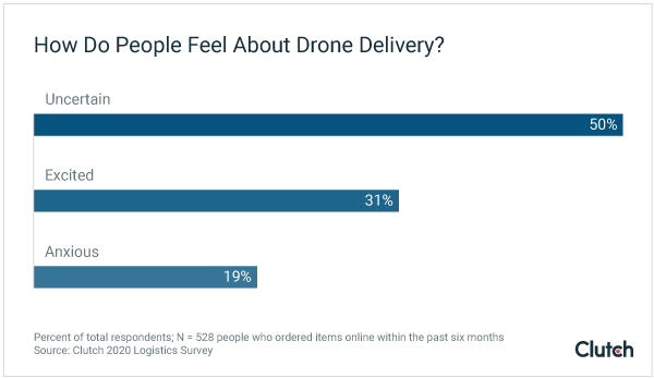 How Do People Feel About Drone Delivery?