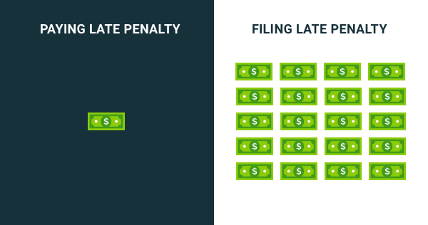 penalties for filing taxes late are more than the interest penalty for paying late