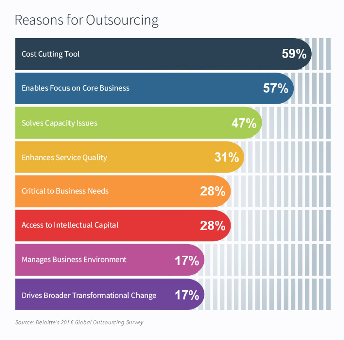 While cost-efficiency is a strong driver of outsourcing, companies increasingly reach out to external providers to get access to specific skills they lack in-house, speed up project execution, and free up employees' time.
