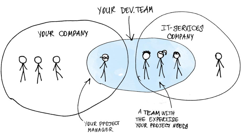 With the dedicated team model, your business's team expands with an entire team that can already work together.