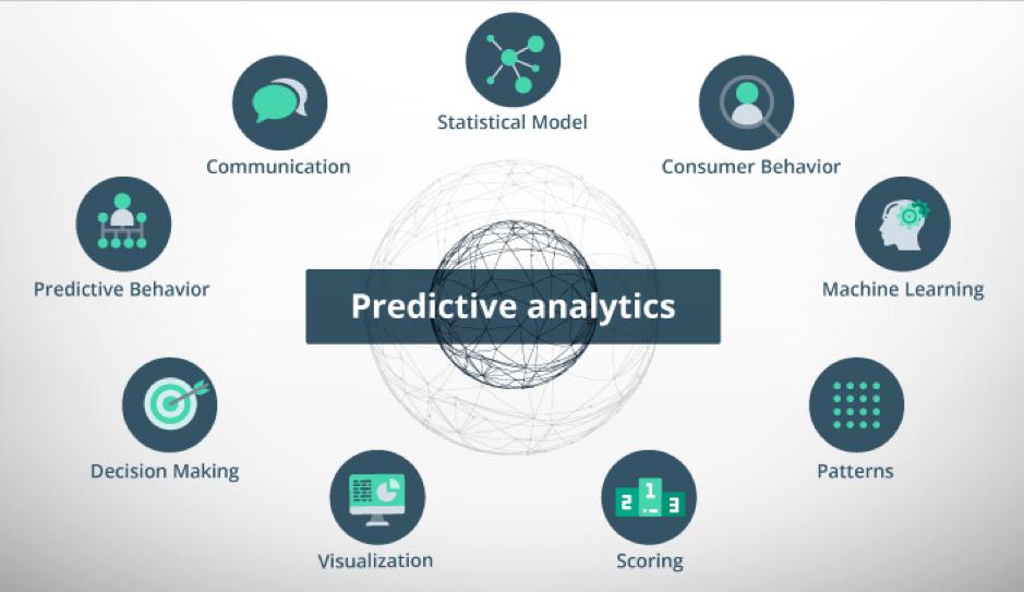 Predictive Analytics consists of communication, statistical model, consumer behavior, machine learning, patterns, scoring, visualization, decision making, and predictive behavior.