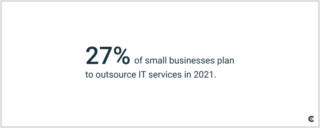 27% of small businesses plan to outsource IT services in 2021.